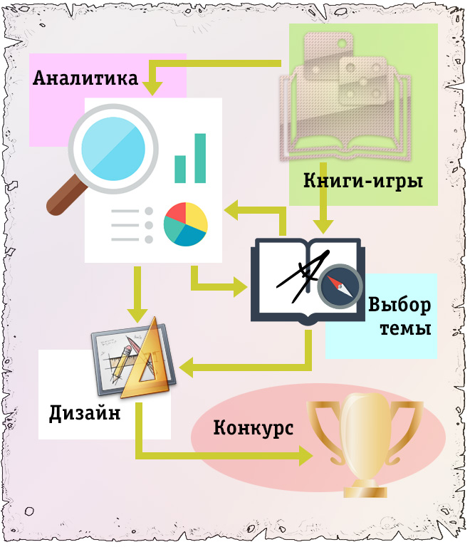 Конкурс инфографики по книгам-играм